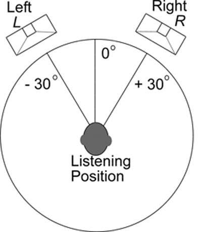 Ayuda Amplificador - Página 6 2974_correct-speaker-placement