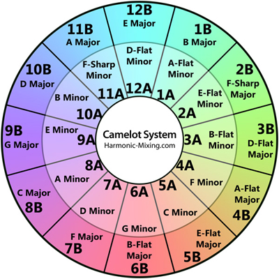 Which Keys Work Together in Harmony? Camelot System