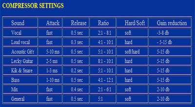 compression quicklook guide a useful table of compressor settings. Black Bedroom Furniture Sets. Home Design Ideas